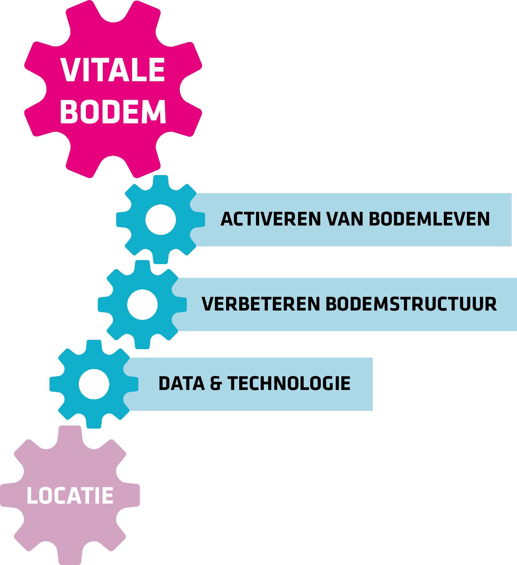 Module-VitaleBodem