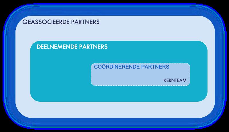 fruittechcampus_partnernetwerk_2