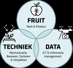 fruit techniek en data